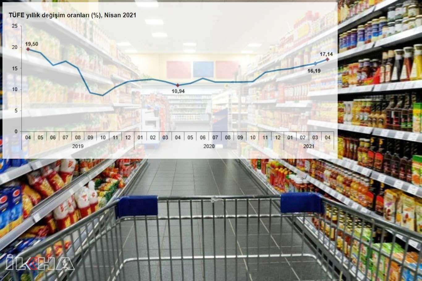 Reqemên enflasyonê hatin eşkerekirin